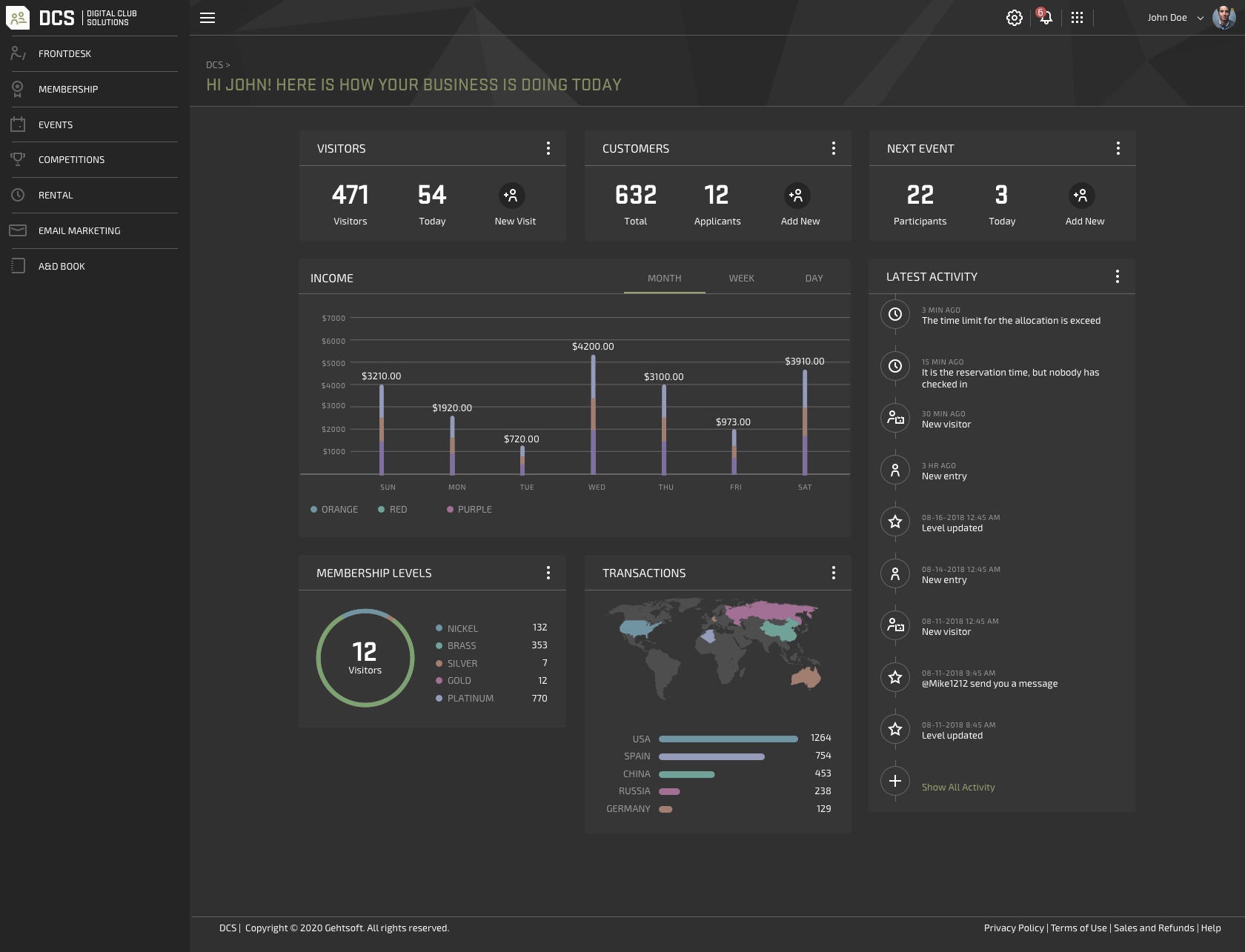 Dashboard image of DCS system